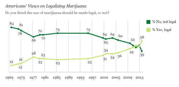marijuana-legalization-support-gallup-poll